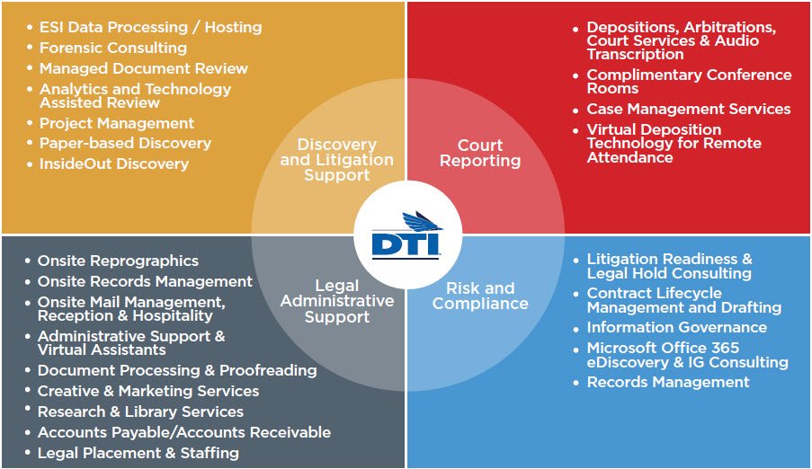 DTI Legal Process Outsourcing Solutions