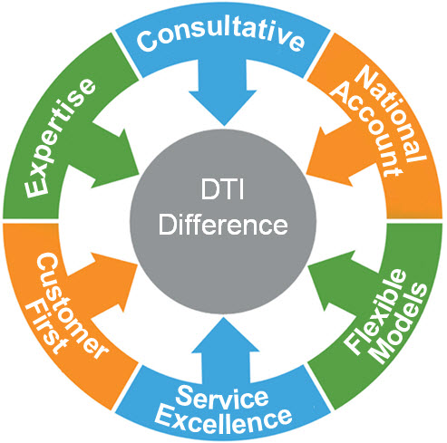 The DTI Difference