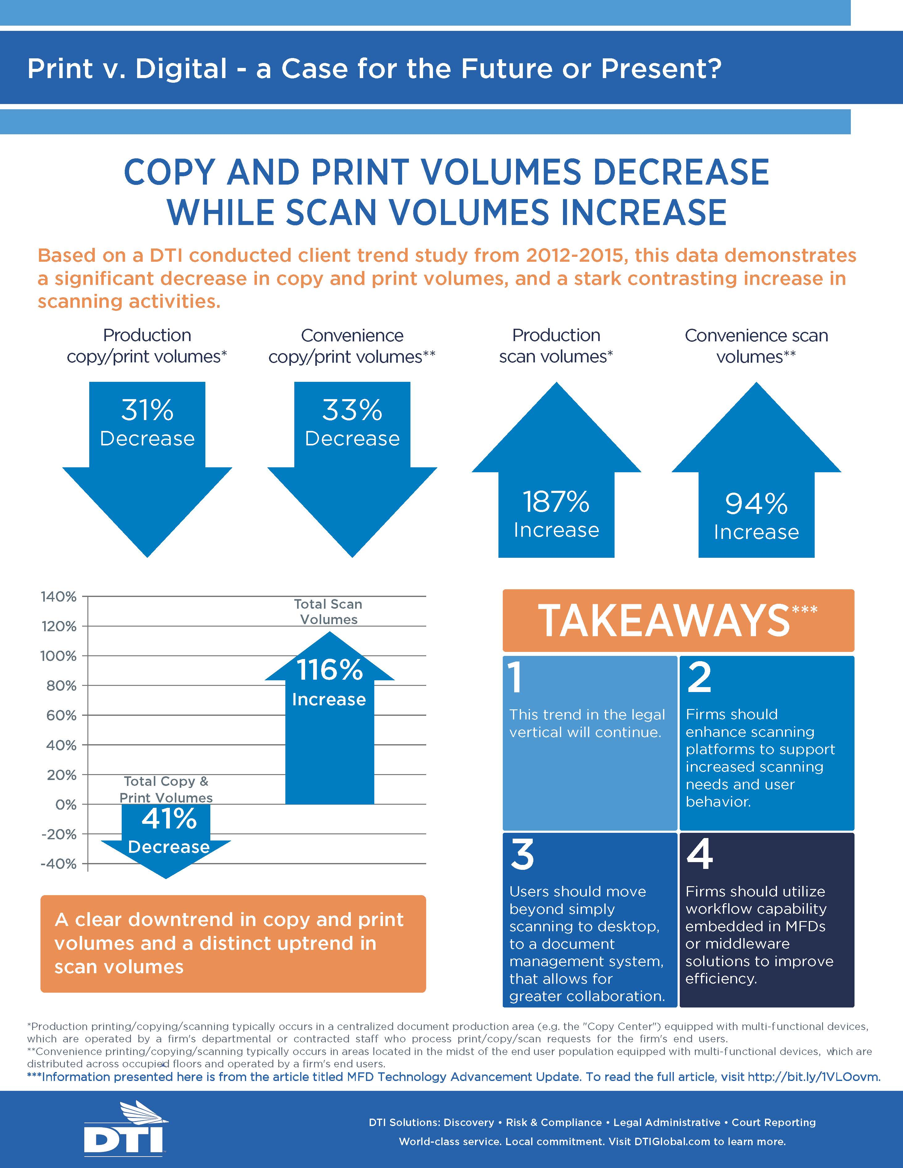 Print vs. Digital - a Case for the Future or Present?